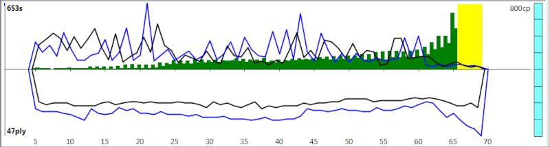 120m/40+60m/20+30m/G [Komodo 8 vs Stockfish Syzygy] - Page 3 K8sf-617