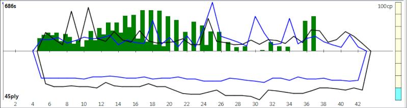 120m/40+60m/20+30m/G [Komodo 8 vs Stockfish Syzygy] - Page 3 K8sf-618