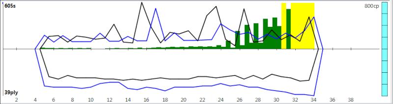 120m/40+60m/20+30m/G [Komodo 8 vs Stockfish Syzygy] - Page 3 K8sf-619