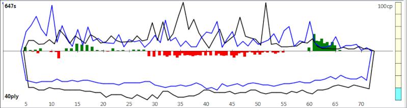 120m/40+60m/20+30m/G [Komodo 8 vs Stockfish Syzygy] - Page 3 K8sf-620