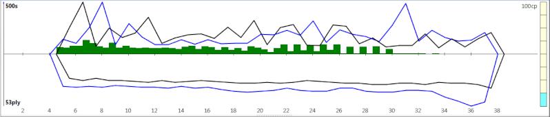 120m/40+60m/20+30m/G [Komodo 8 vs Stockfish Syzygy] - Page 5 K8sf-621