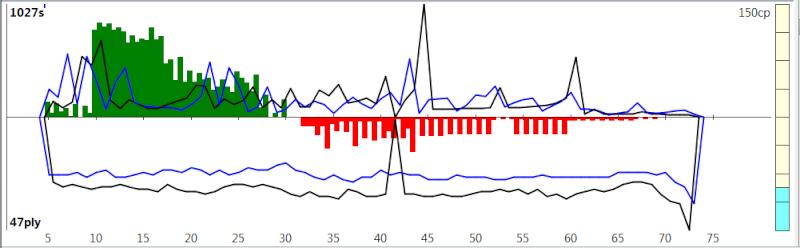 120m/40+60m/20+30m/G [Komodo 8 vs Stockfish Syzygy] K8sf-710