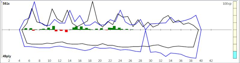 120m/40+60m/20+30m/G [Komodo 8 vs Stockfish Syzygy] - Page 3 K8sf-711