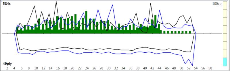 120m/40+60m/20+30m/G [Komodo 8 vs Stockfish Syzygy] K8sf-810