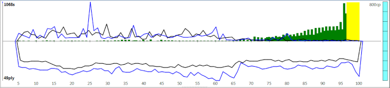 120m/40+60m/20+30m/G [Komodo 8 vs Stockfish Syzygy] - Page 5 K8sf-812