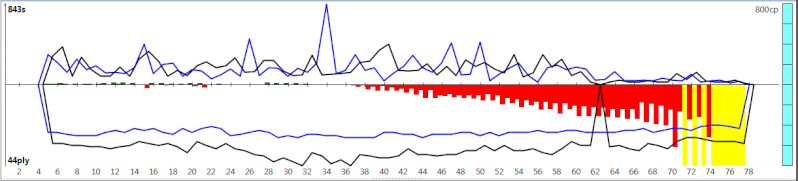 120m/40+60m/20+30m/G [Komodo 8 vs Stockfish Syzygy] - Page 5 K8sf-911