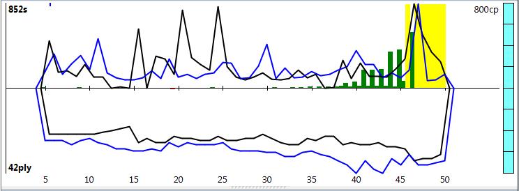 120m/40+60m/20+30m/G [Stockfish DEV_syzygy vs. Houdini 4] - Page 10 Sfh4-111