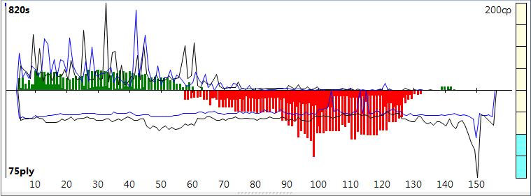 120m/40+60m/20+30m/G [Stockfish DEV_syzygy vs. Houdini 4] - Page 10 Sfh4-114