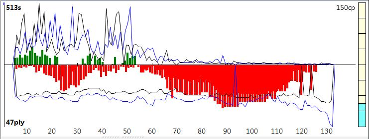 120m/40+60m/20+30m/G [Stockfish DEV_syzygy vs. Houdini 4] - Page 10 Sfh4-117