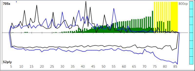 120m/40+60m/20+30m/G [Stockfish DEV_syzygy vs. Houdini 4] - Page 10 Sfh4-213