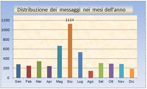 STATISTICHE Utente: differentgear Mesi_d10