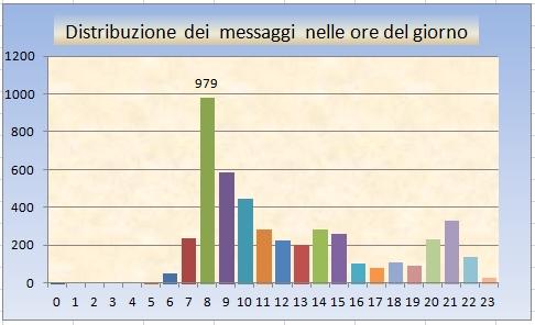 STATISTICHE Utente: differentgear Ore_de10