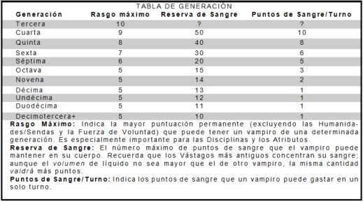 Vampiro: Reserva de Sangre Tabla_10