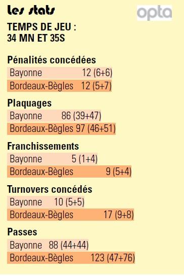 TOP14 - 13ème journée : Aviron Bayonnais / UBB - Page 5 Sans_108