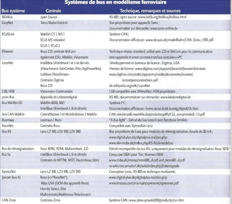 Supplément Commande Numérique de LR Compar10