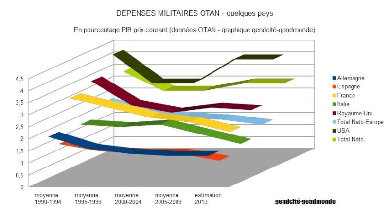 OTAN - Dépenses militaires des pays membres de 1990 à 2013 - La france en baisse continue Dapens10
