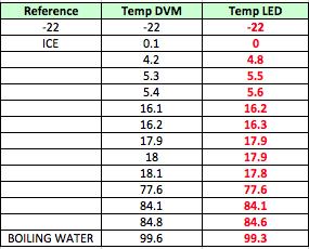 Air Temperature gauge Temper11