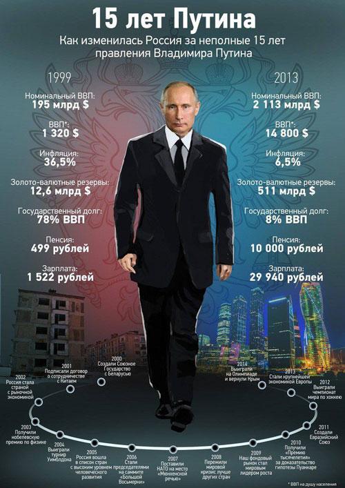 Путин, Русија пред и со него Yuhnid10