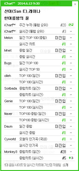 [DISCUSSION]Official A midsummer night's sweetness discussion thread Ichart12