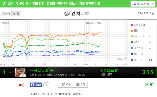 [DISCUSSION]Official A midsummer night's sweetness discussion thread - Page 4 Ichart84