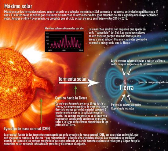 El peligro de una súper tormenta solar en la tierra es «inminente» 2410