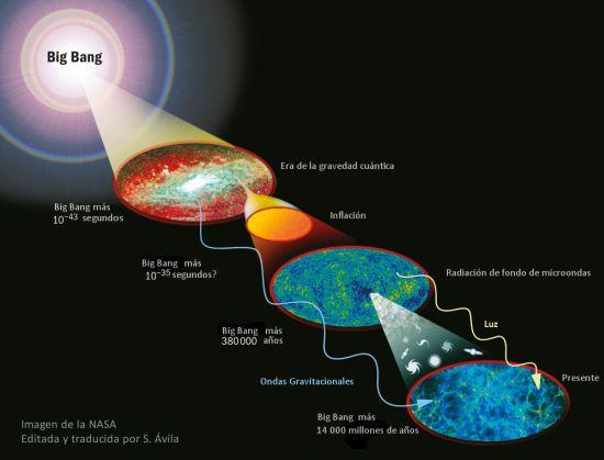 Detectaron ¨eco¨ de la expansión del Universo tras el Big Bang Big-ba10