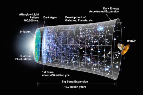 Detectaron ¨eco¨ de la expansión del Universo tras el Big Bang Big_ba11