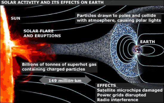 El peligro de una súper tormenta solar en la tierra es «inminente» Tormen10