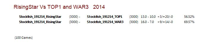 Rising Star VS TOP1 and WAR3  Captur22