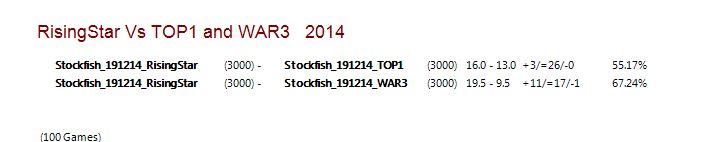 Rising Star VS TOP1 and WAR3  Captur23