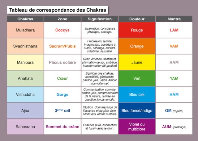 Les chakras 08_tab10