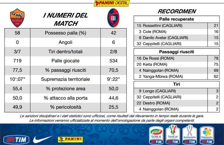 AS Roma 2-0 Cagliari ( 3ème journée ) - Page 7 10639510