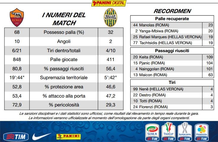 AS Roma 2-0 Hellas Verona ( 5ème journée ) - Page 5 10703610