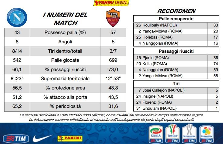 SSC Napoli 2-0 AS Roma ( 10ème journée ) - Page 10 13812310