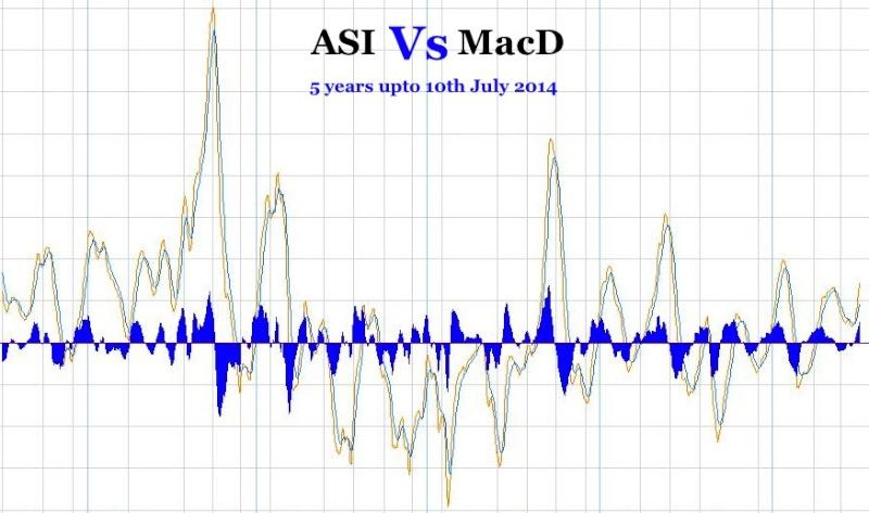 ASI Vs MACD - As at 10th July 2014 Asi_vs10