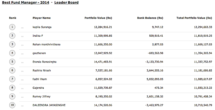 Top VstoX Fund Manager makes 23% from CSE during first 6 months of 2014 Screen16