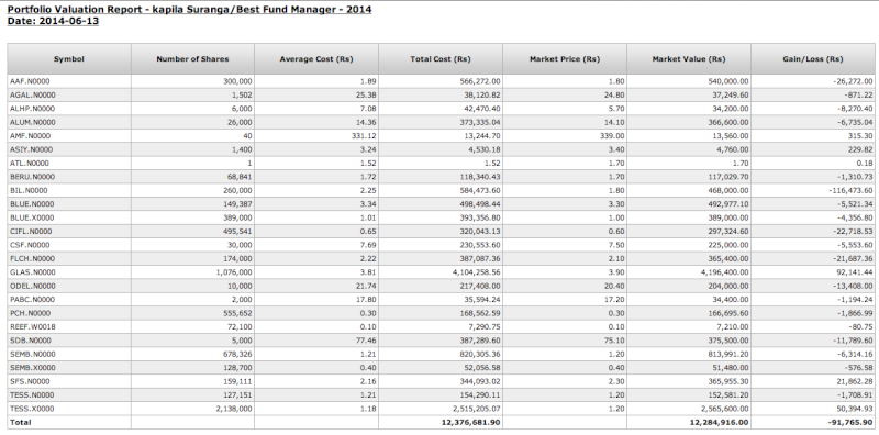 Top VstoX Fund Manager makes 23% from CSE during first 6 months of 2014 Screen18