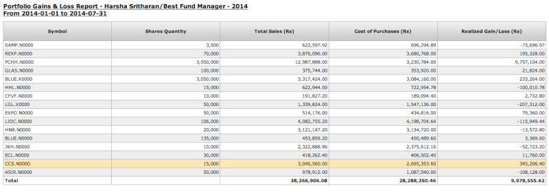 Top Fund Manager of SLEF beats the market and makes 109% in 7 months. Screen48