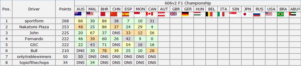 606v2 Championship - Canadian Grand Prix Result Captur11
