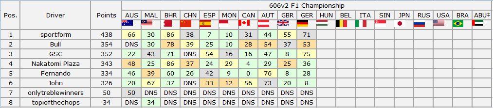 606v2 F1 Championship - German Grand Prix Captur21
