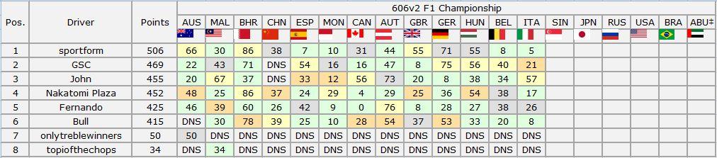 606v2 F1 Championship - Italian Grand Results Captur30