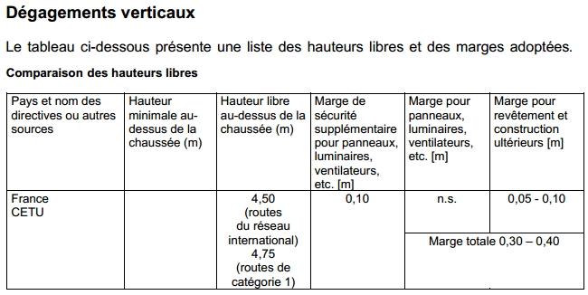 Hauteur libre sur chaussée en France (gabarit vertical réglementaire) Hauteu10