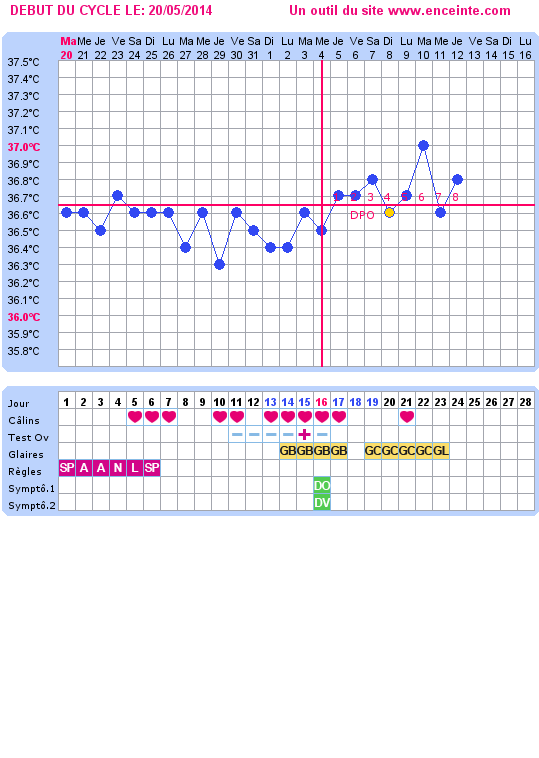 Tableau des mamanges essayeuses de Juin 2014 Graph210