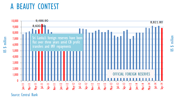 Sri Lanka may lose forex reserve beauty contest amid ultra-low interest rates 14122610
