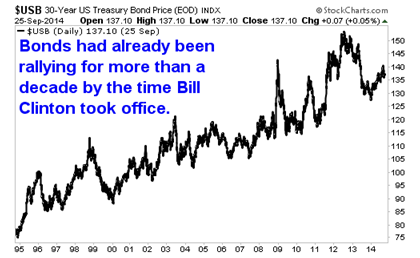 The Gross Effect: A Bond King, A 43% Gain And The Fading Bull Market Index10