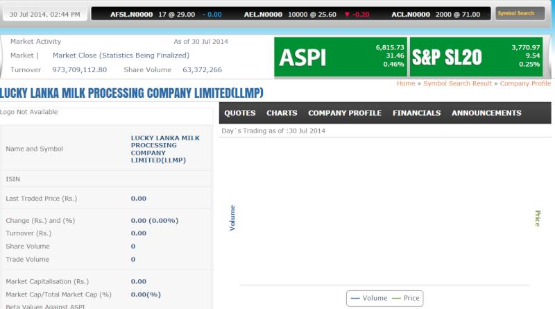 LUCKY LANKA MILK PROCESSING COMPANY PLC (LLMP.N0000) - Page 3 Llmp10