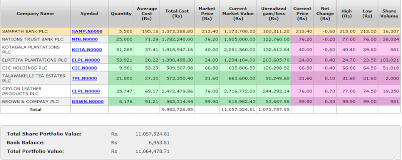 Top Fund Manager of SLEF beats the market and makes 109% in 7 months. Pf_fun10