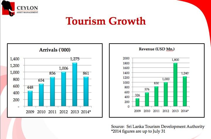 Ten Reasons To Invest In Sri Lanka Touris10
