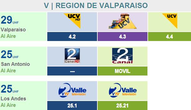 V | REGION DE VALPARAISO 510