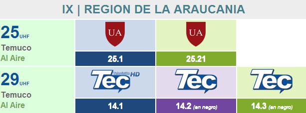 IX   REGION DE LA ARAUCANIA 910